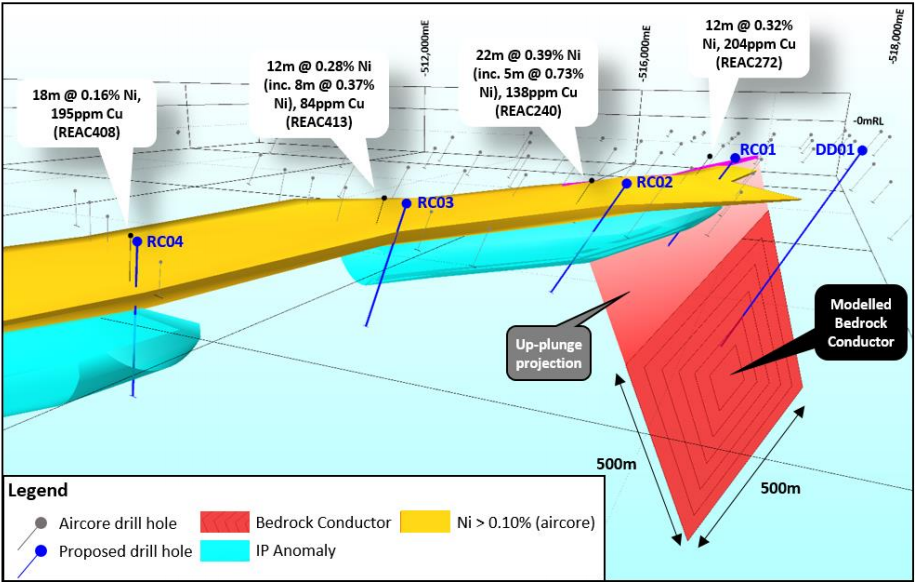 Sheffield Resources commences drilling program at Red Bull nickel project