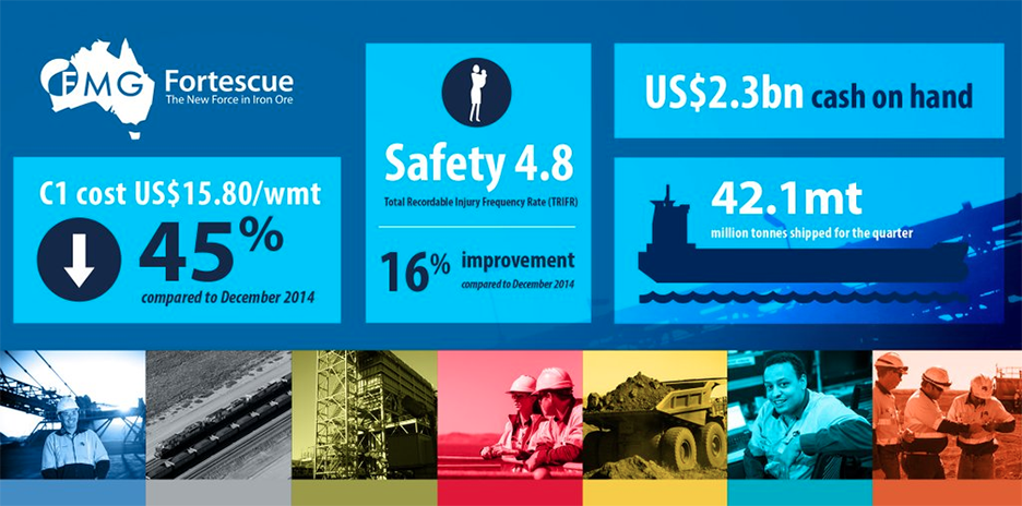 Fortescue releases December 2015 production quarterly report