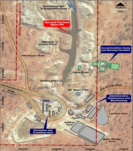 Exterra commences construction at Second Fortune Gold Mine